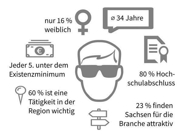 Charakteristika von Beschäftigen in der sächsischen Games-Branche, Grafik: HTWK Leipzig