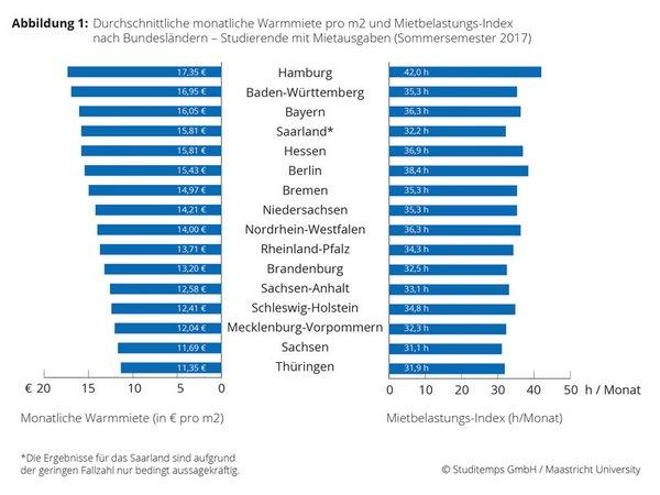 Grafik: Studitemps GmbH / Maastrich University
